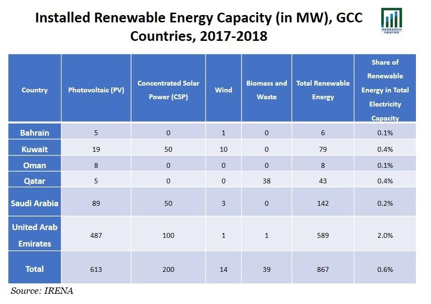 Installed Renewable Energy Capacity Graph