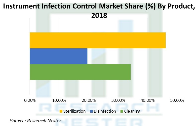 Instrument Infection Control Market