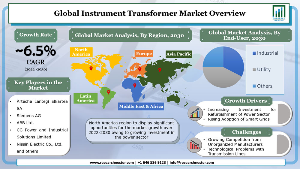 Instrument Transformer Market