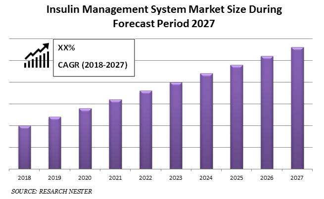 Insulin Management System Market Size