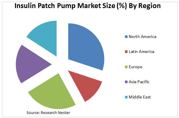 Insulin Patch Pump Market Graph