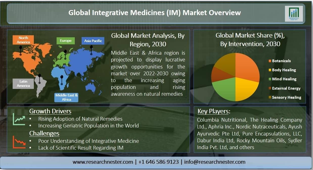 Integrative Medicines (IM) Market Graph