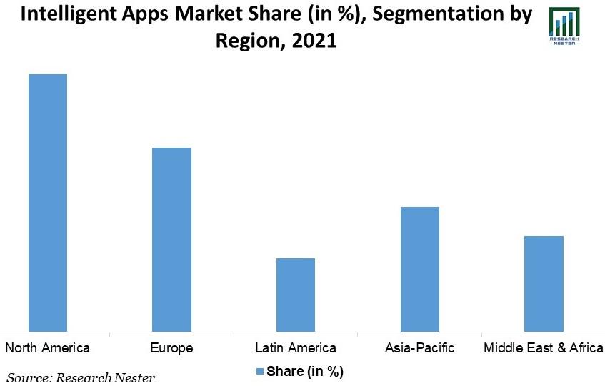 Intelligent-Apps-Market-Share