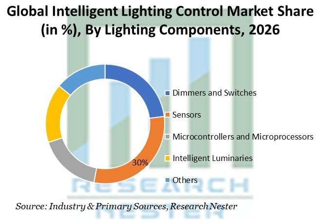 Intelligent Lighting Control Market Share By Lighting Components