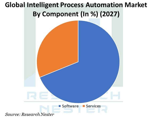 Intelligent Process Automation market Graph