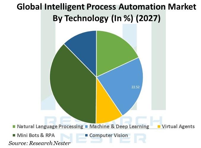 Intelligent Process Automation Market Share Graph