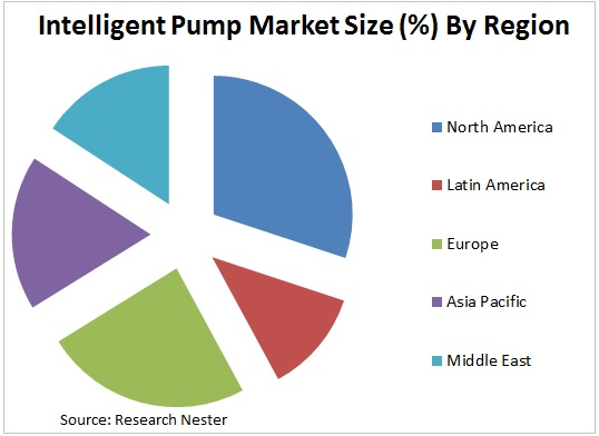 Intelligent pump market size Graph