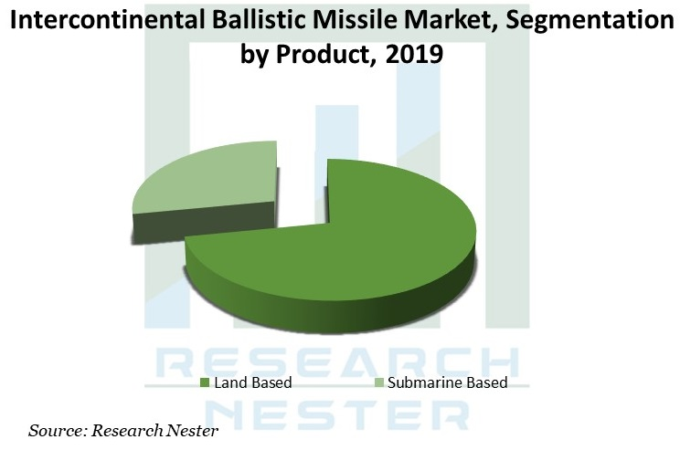 Intercontinental-Ballistic-Missile-Market