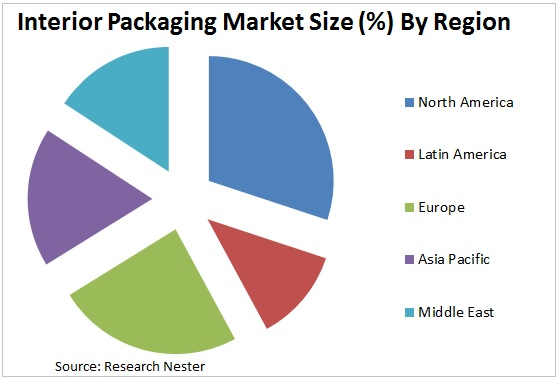 Interior Packaging Market Graph