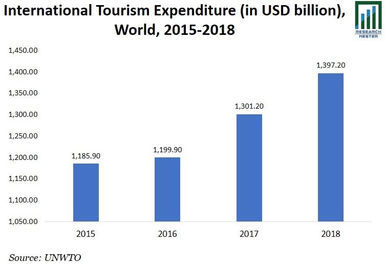 International Tourism Expenditure Image