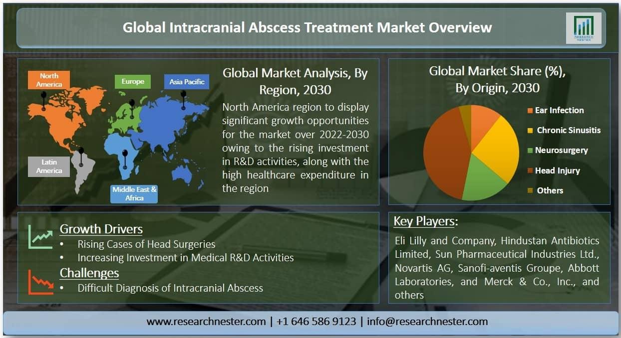 Intracranial Abscess Treatment Market Graph