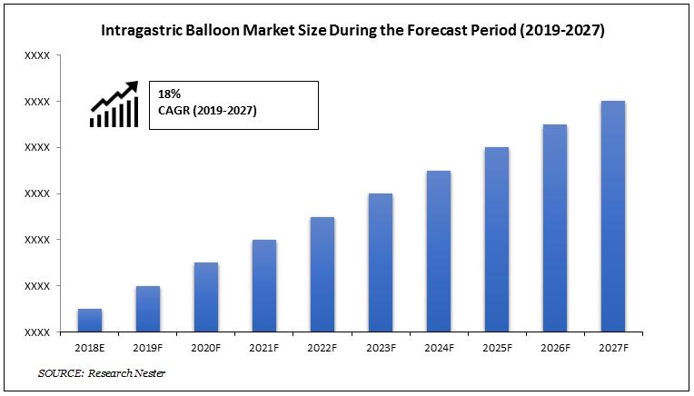 Intragastric Balloon Market Size