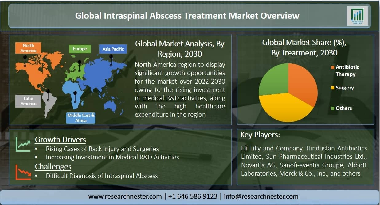 Intraspinal Abscess Treatment Market Graph
