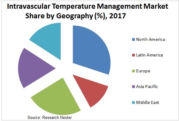 Intravascular Temperature Management market share Images