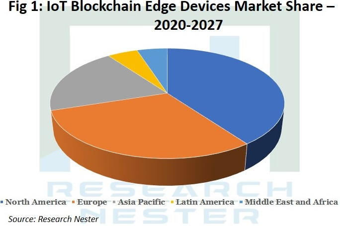IOT Blockchain Edge Devices Market Graph