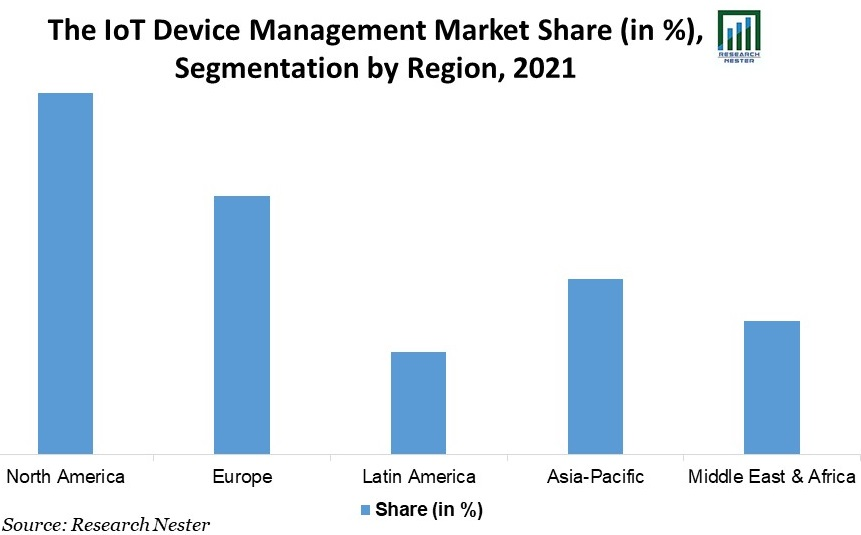 IoT-Device-Management-Market-Share