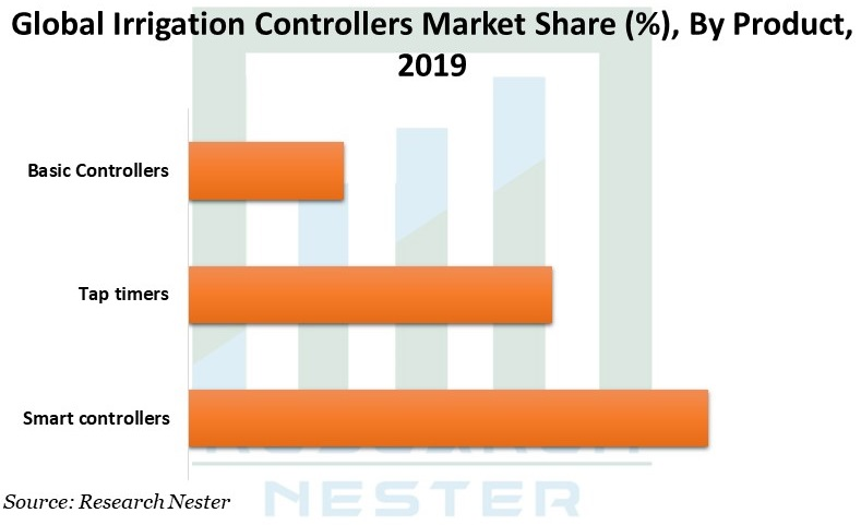 Irrigation Controllers Market Graph