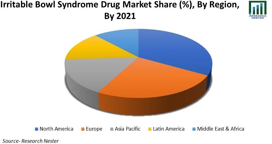 Global Irritable Bowel Syndrome Drugs Market