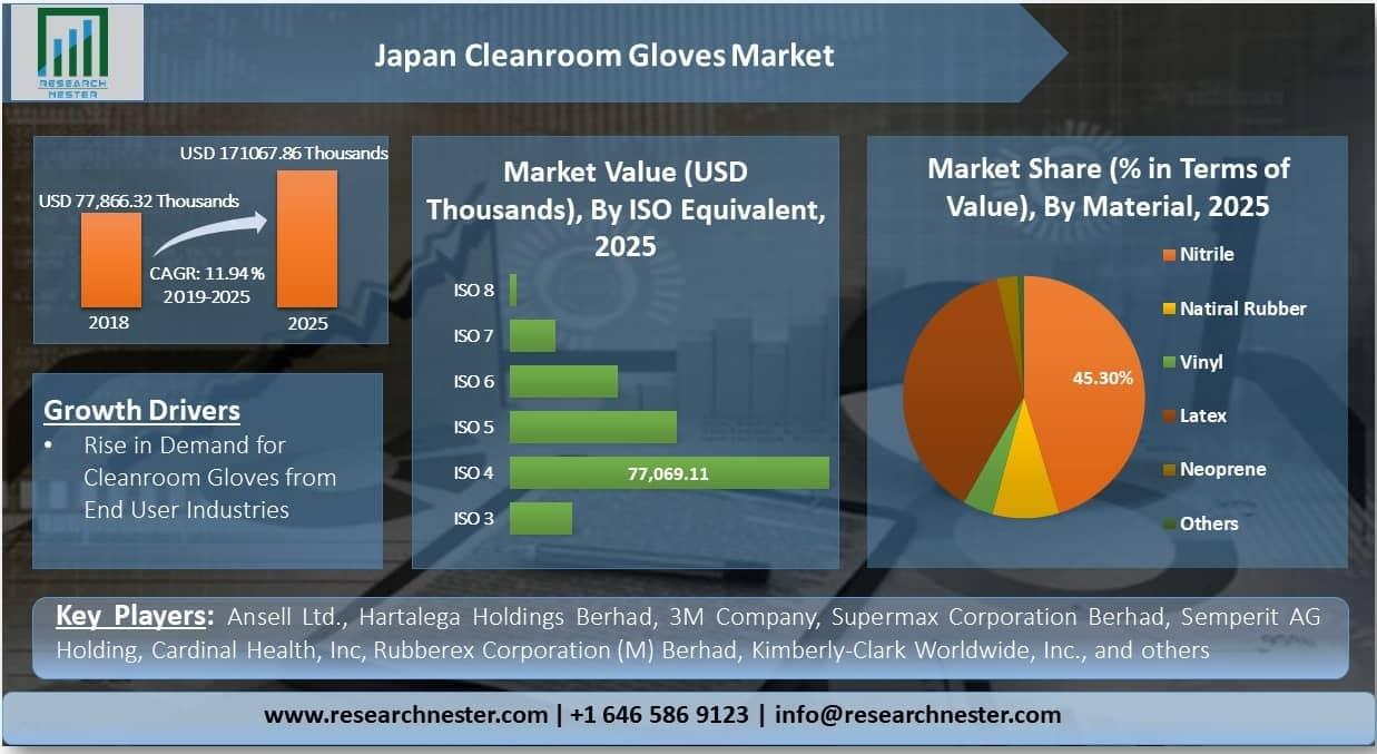 Japan-Cleanroom-Gloves-Market