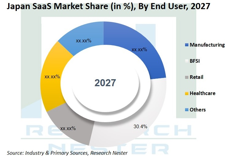Japan Saas market share in %
