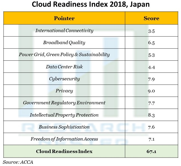 Cloud Readiness Index