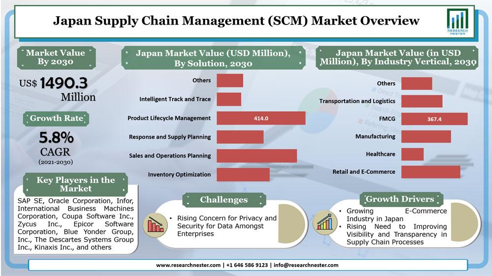 Japan Supply Chain Management (SCM) Market