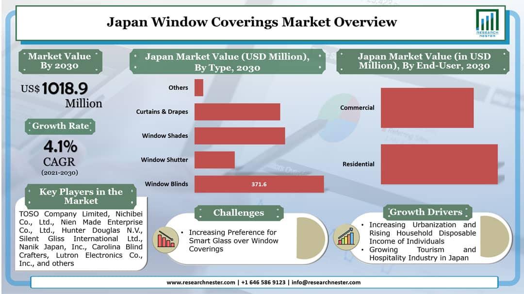 Japan Window Coverings Market Graph