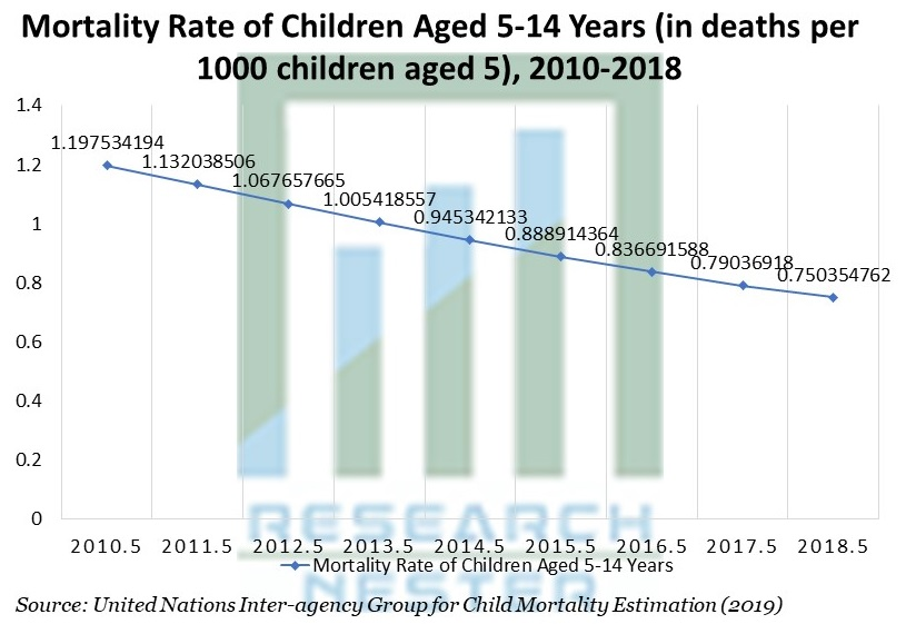 Mortality Rate of Children Aged 5-14 Years