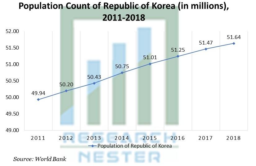 Population Count of Republic of Korea
