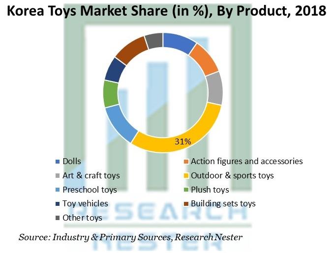 Korea Toys Market Share