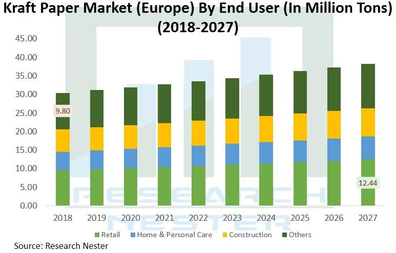 Kraft-Paper-Market-Demand