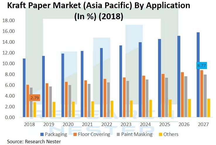 Kraft-Paper-Market-Size