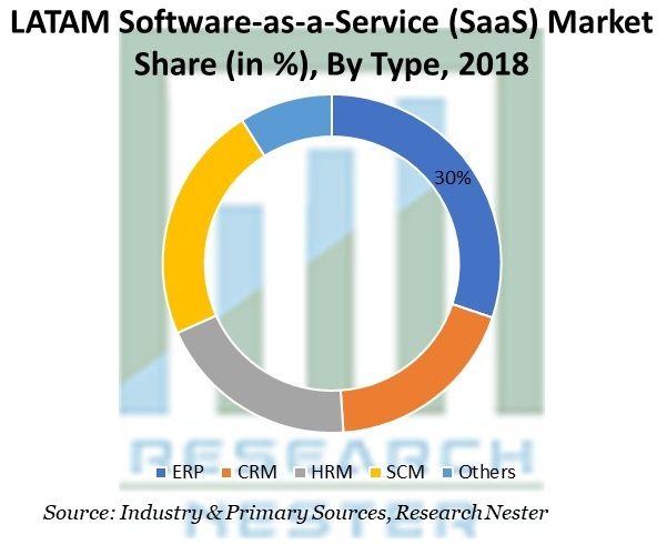 LATAM Software-as-a-Service (SaaS) Market