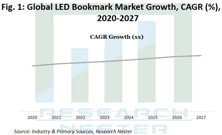 LED Bookmark market Growth Graph