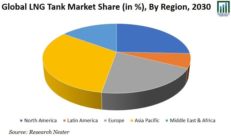 LNG Tank Market Share Graph