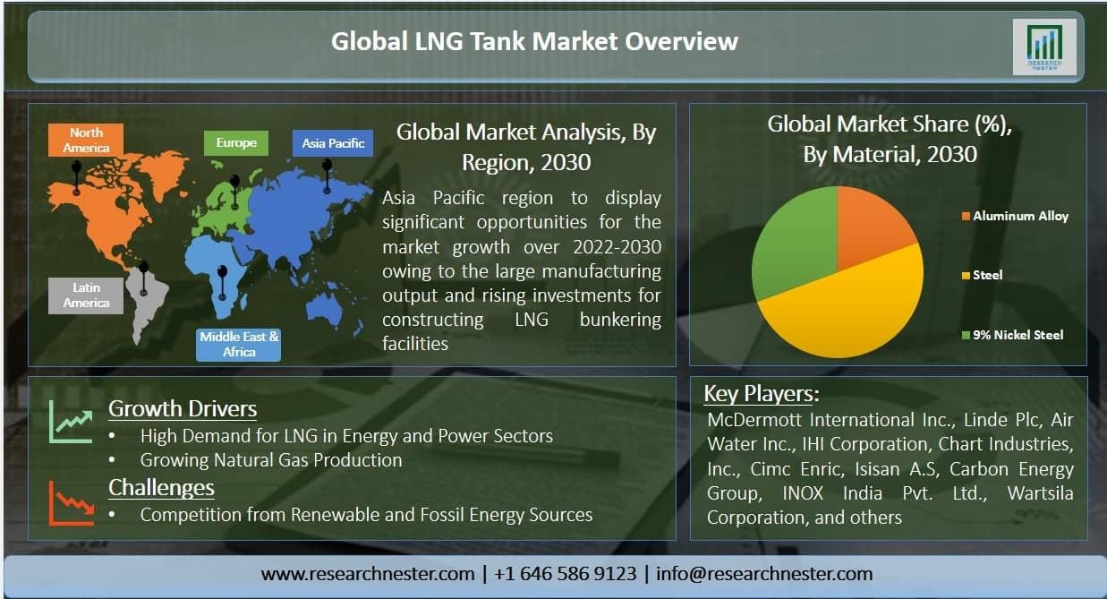 liquified natural gas (LNG) tank market Graph