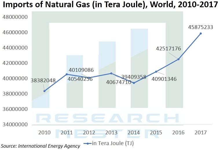 LNG-infrastructure-market-analysis