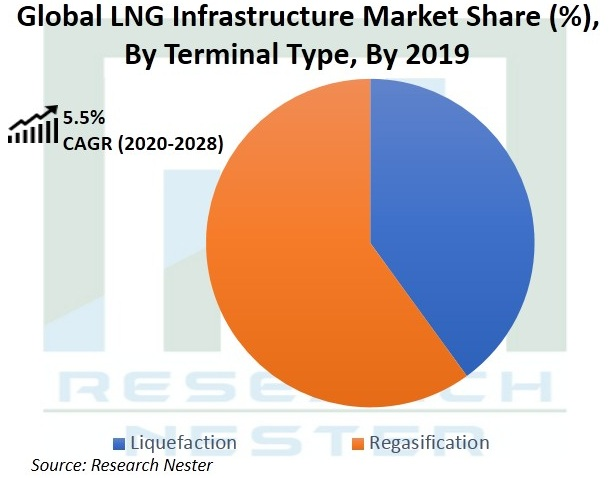 LNG-infrastructure-market-growth