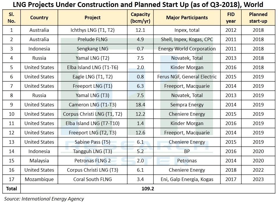 LNG-infrastructure-market-scope