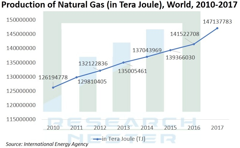 LNG-infrastructure-market-size