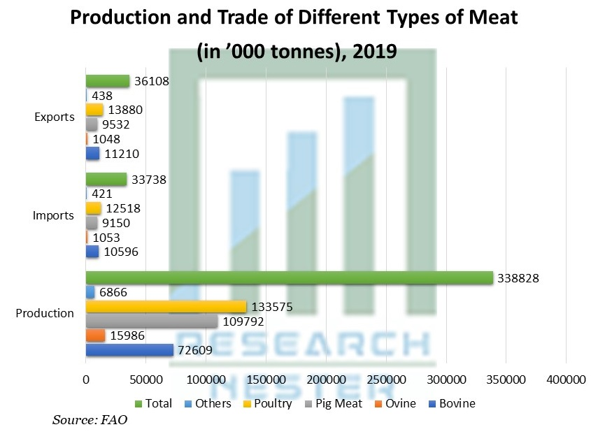 Production and Trade of Different Types of Meat
