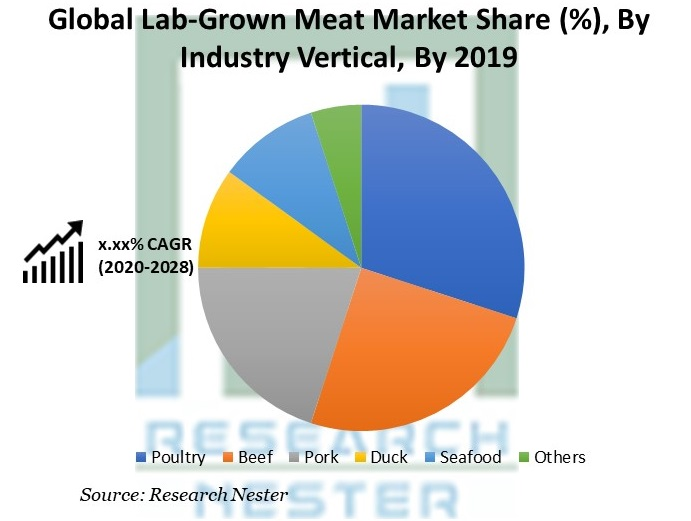 Lab-Grown Meat Market Share