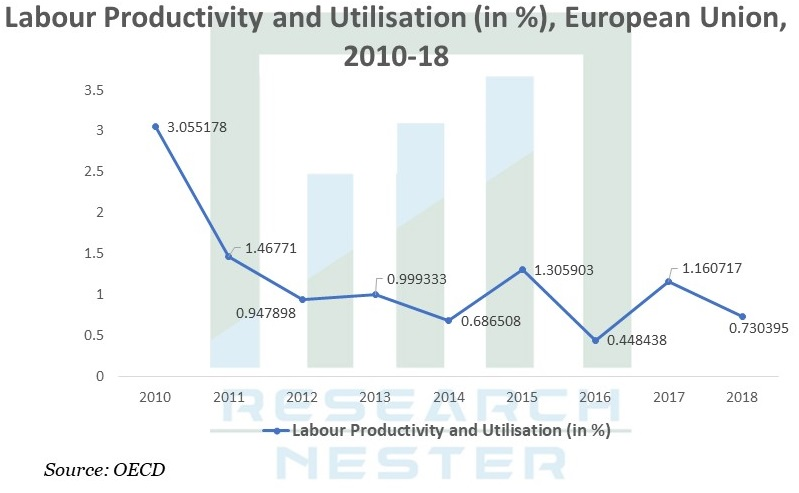 Labour Productivity and Utilisation Graph