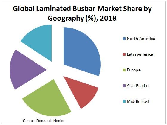 Laminated Busbar Market Share