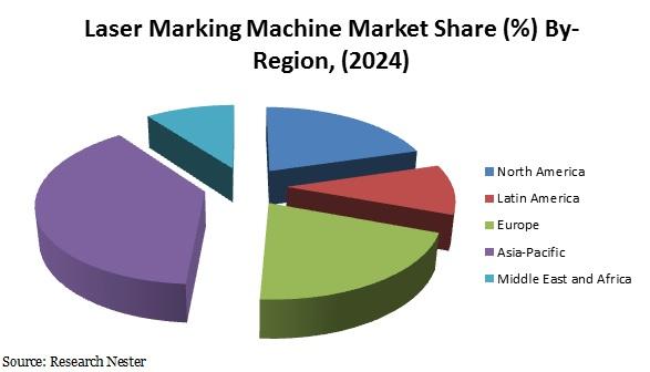 Laser marking machine market share