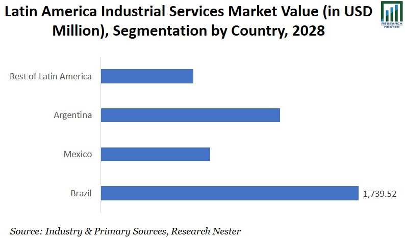 Latin America Industrial Services Market Value image