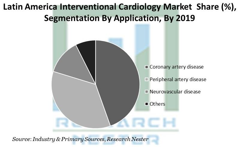 Latin America Interventional Cardiology Market  Share
