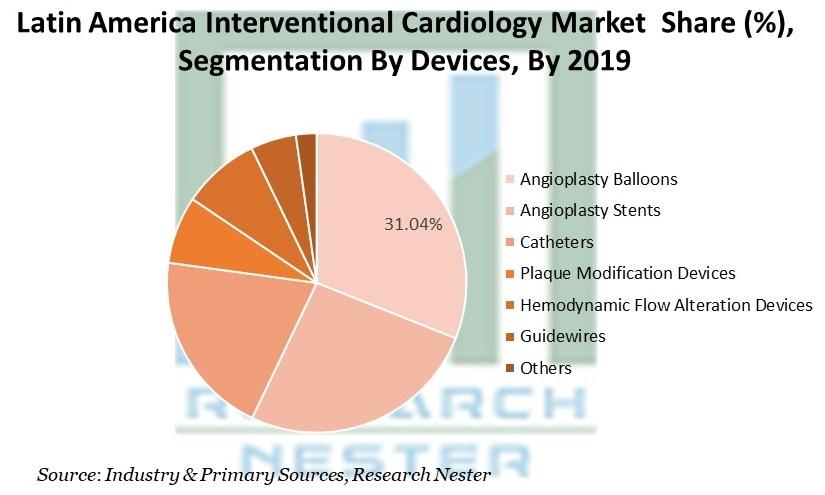 Latin America Interventional Cardiology Market