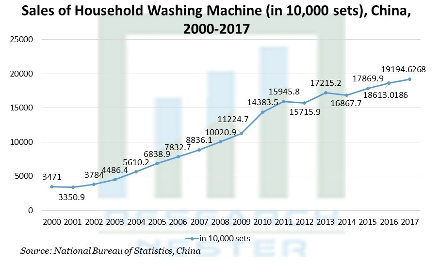 Sales of Household Washing Machine