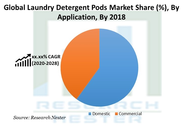 Laundry Detergent Pods Market Share